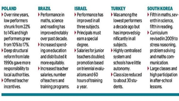 PISA study highlights resources and teacher quality as ...