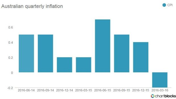 Dipping into deflation.
