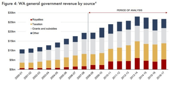 WA general government revenue by source.