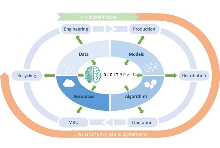 Il Progetto DIGITBRAIN coordinato per l'area Sud Europa da Start 4.0 Competence Center