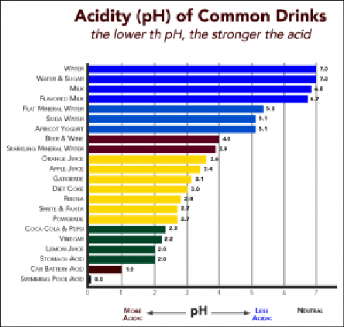 Many drinks are acidic and cause tooth decay.
