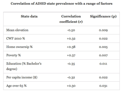 adhd correlation with things