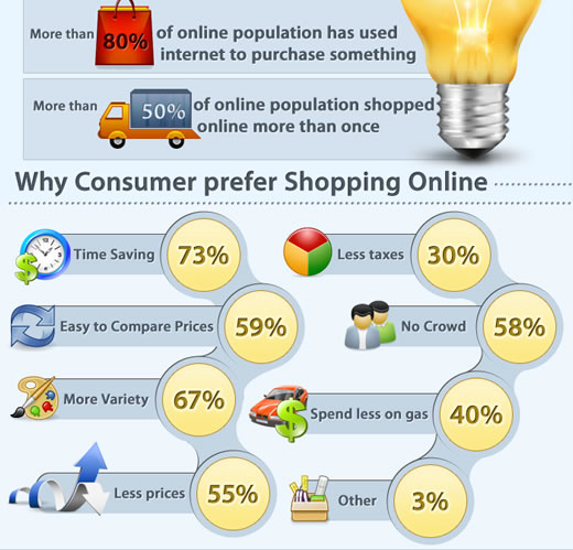 How Big Is The E-commerce Industry Infographic