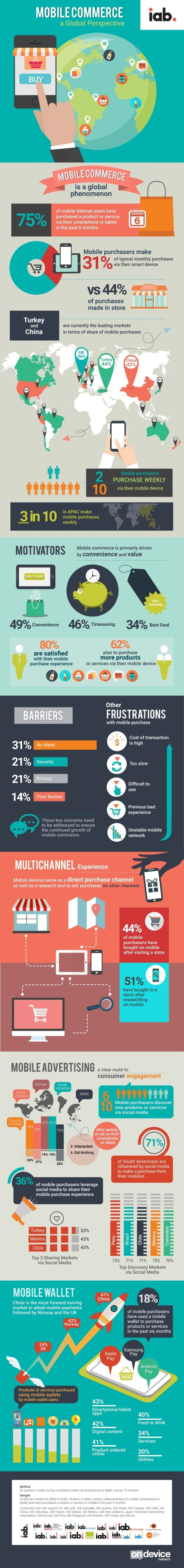 Mobile Commerce: A Global Perspective infographic