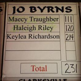 Golf score b