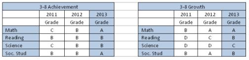 Grades chart Dec 2013