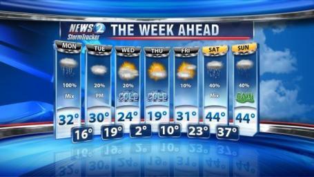 News 2 forecast