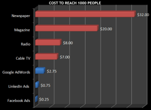 cost to reach 1000 people