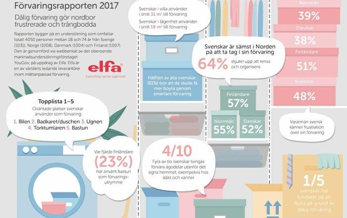 Förvaring - rapport 2017