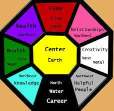 Four types of Vastu