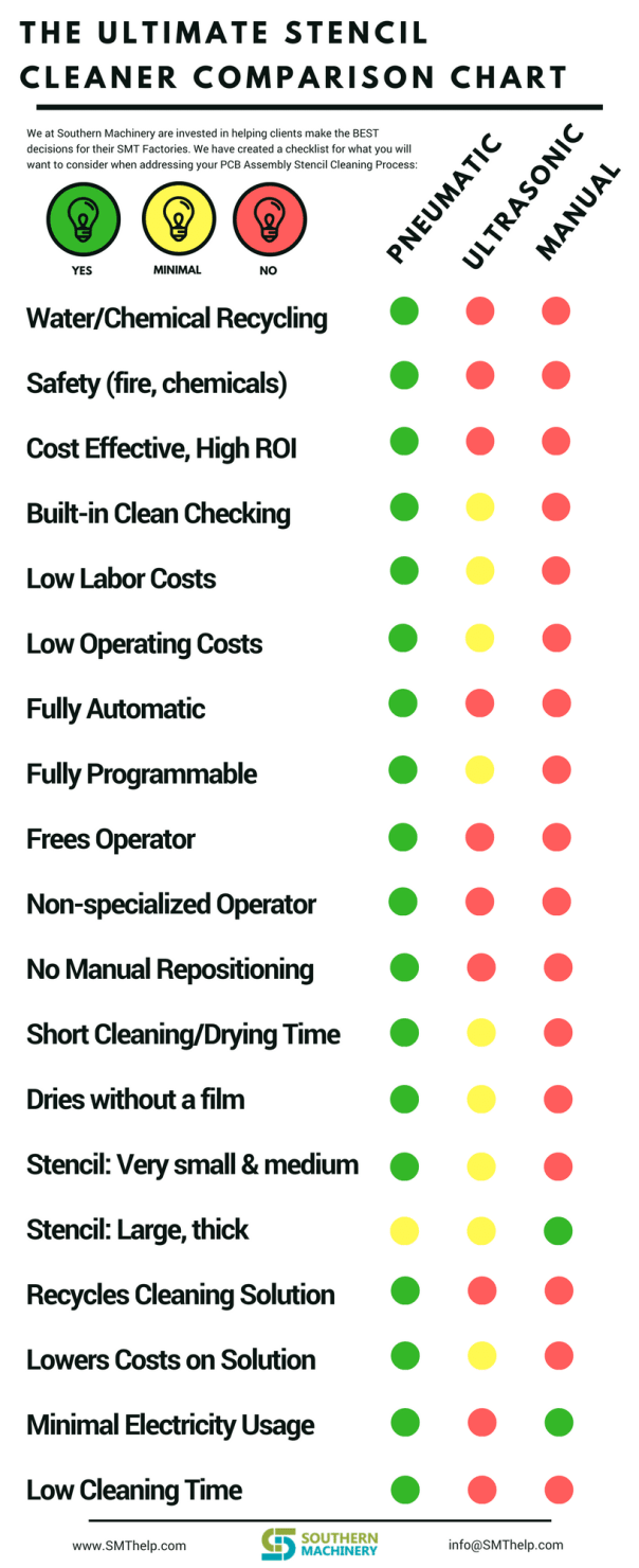 PCB Stencil Cleaning Options Checklist