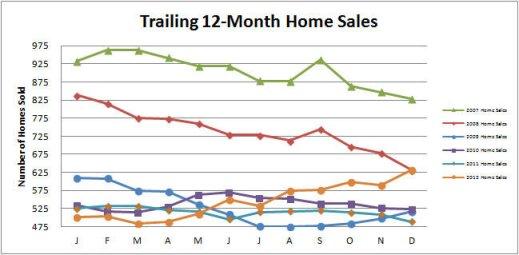 Smyrna-Vinings-Home-Sales-December-2012
