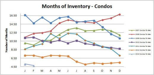 Smyrna-Vinings-Condos-Months-Inventory-February-2013