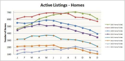 Smyrna Vinings Homes for Sale February 2014