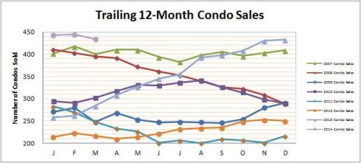 Smyrna Vinings Condos Sales March 2014