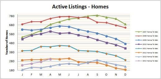Smyrna Vinings Homes for Sale April 2014