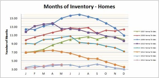 Smyrna Vinings Homes Months Inventory May 2014