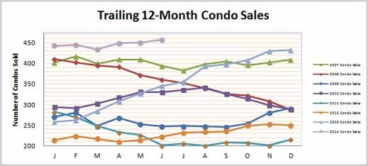 Smyrna Vinings Condos Sales June 2014
