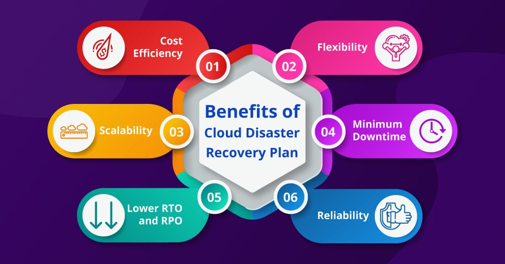 Benefits of Moving to Cloud Disaster Recovery Plan | SNDK CORP