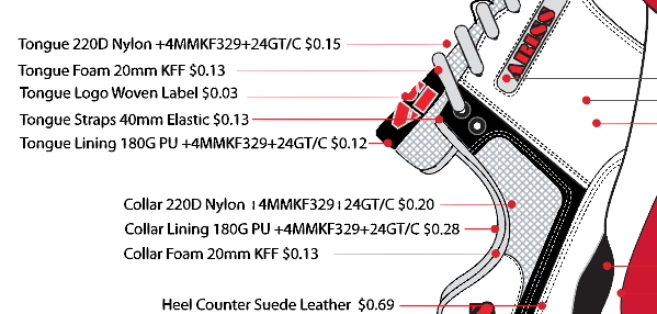 what do shoe parts cost