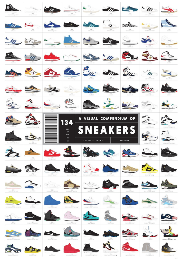 The History of Sneakers