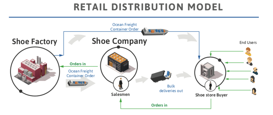 The Ultimate step by step guide to 'how to start a shoe line'