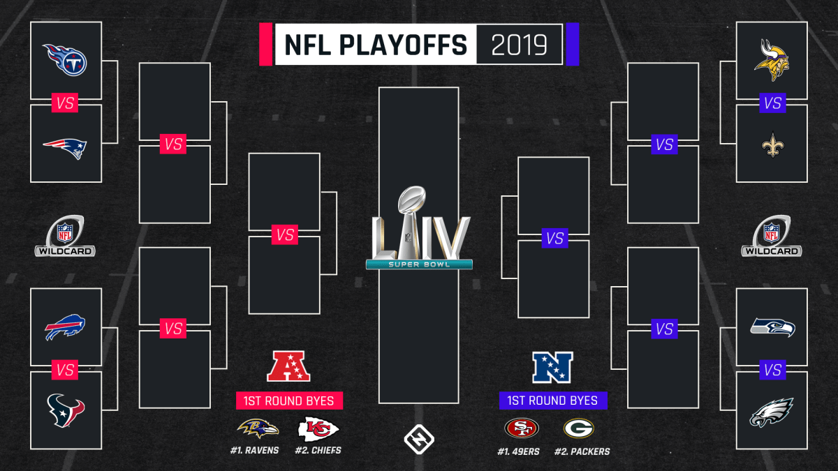 SneakerReporter Team -> 2019 NFL Playoff Preview ...