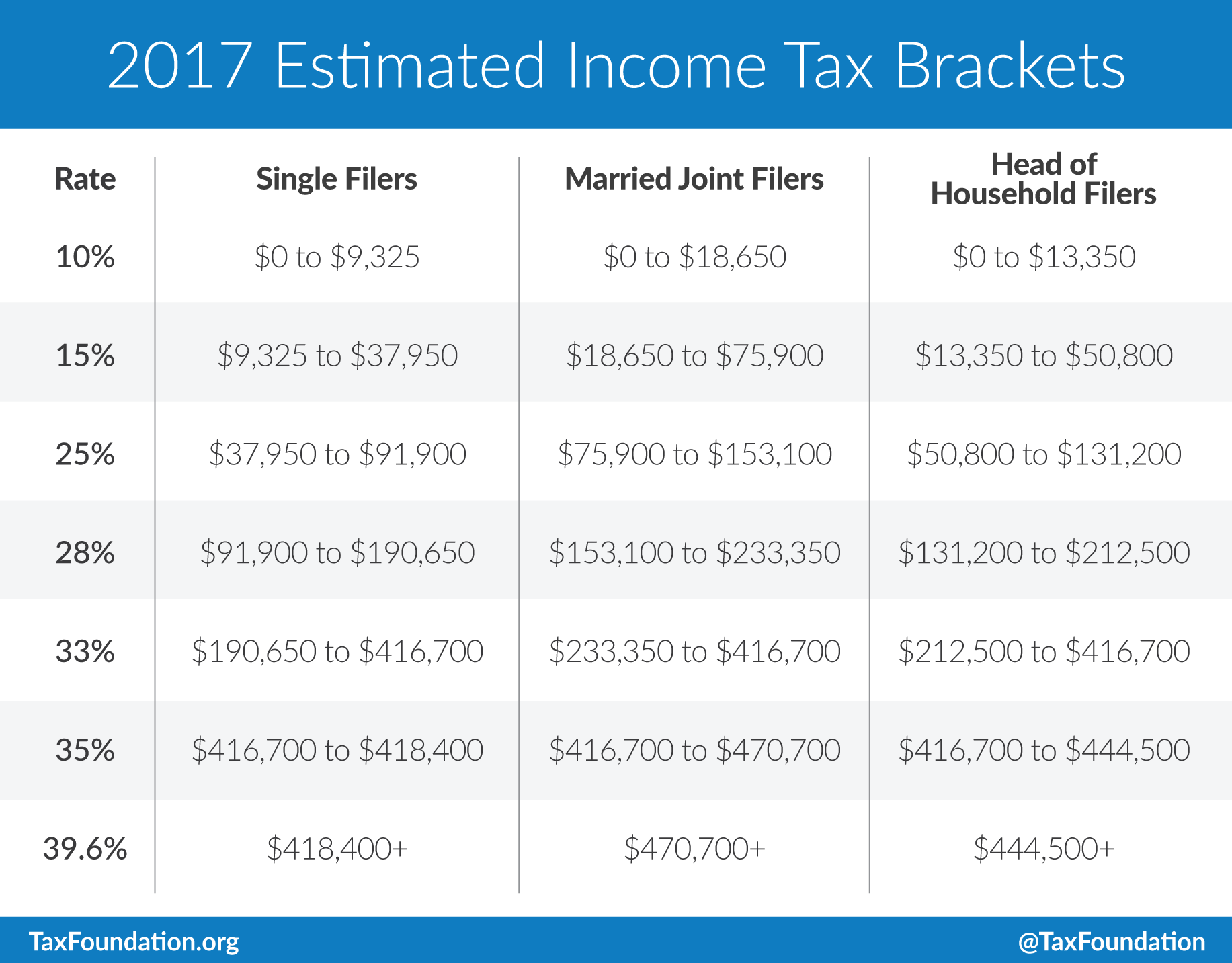 Irs Tax Tables Married Filing Jointly