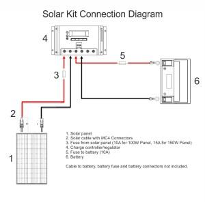 150W 12V MonoCrystalline Solar Panel Charging Kit