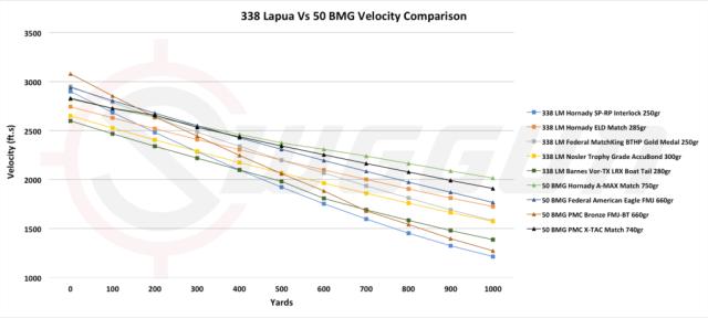 velocity compared of the 338 lapua vs 50 bmg