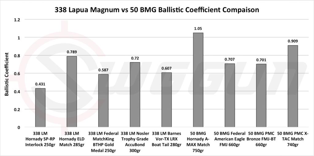 338 lapua vs 50 bmg ballistics