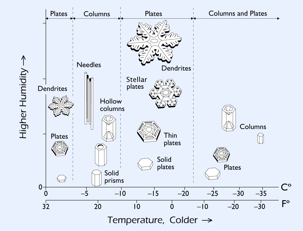 https://i1.wp.com/www.snowcrystals.com/science/Snowflake%20Morphology2.jpg