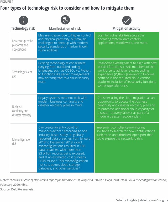 Cloud Migration: A Cohesive Approach To Cloud Strategy - Implementing The Right Mix Of Security, Trust, And Business Agility
