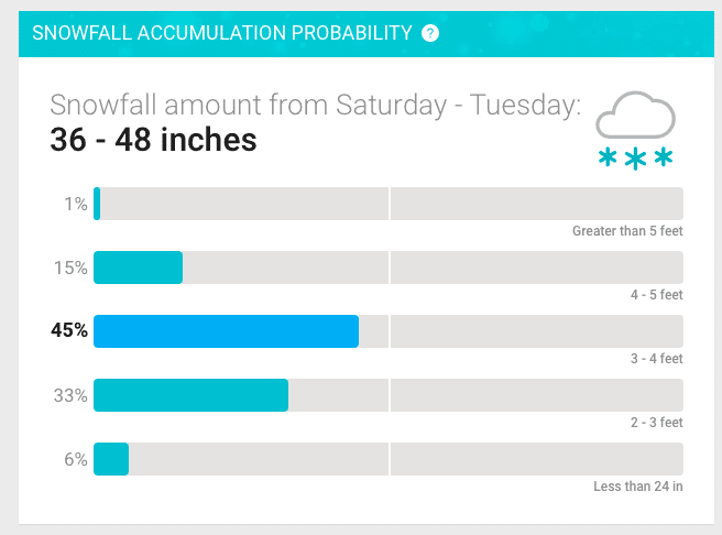 accuweather probability