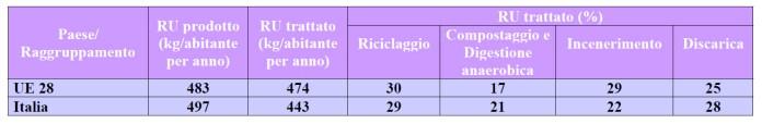 Rifiuti urbani l'Italia a confronto con la media UE