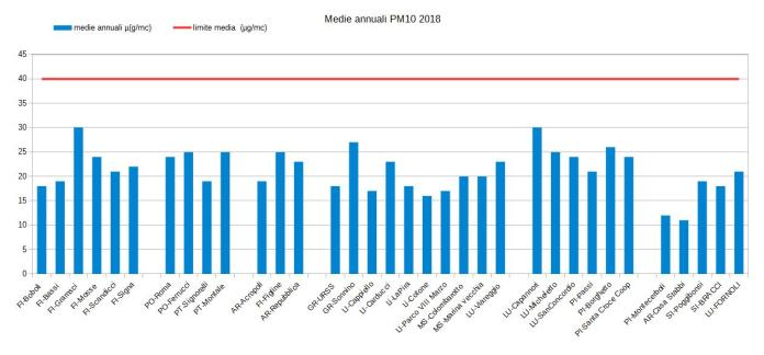 media annuale pm10 nel 2018