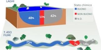 stato chimico fiumi e laghi