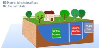 stato chimico acque sotterranee