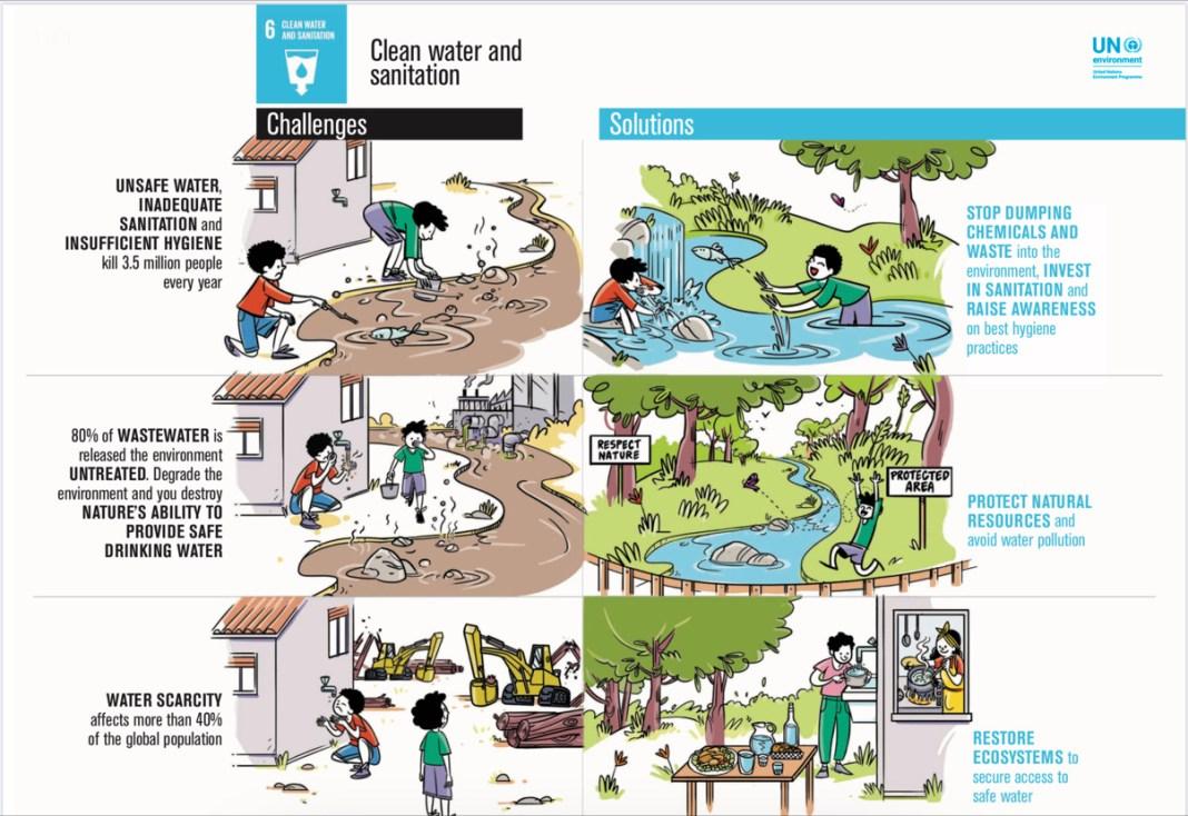 goal 6 Clean Water