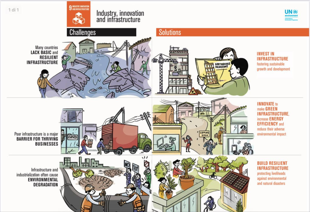 goal 9 Industry, innovation and infrastructure