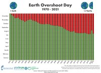 Earth Overshoot Day - fonte: overshoorday.org