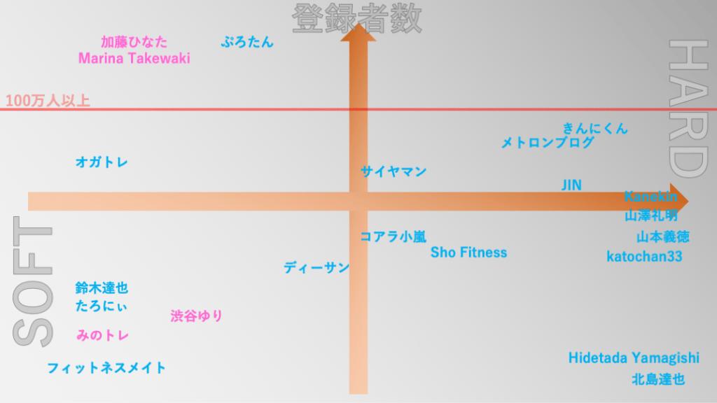 筋トレ・フィットネス系YouTuber(ユーチューバー)分布図