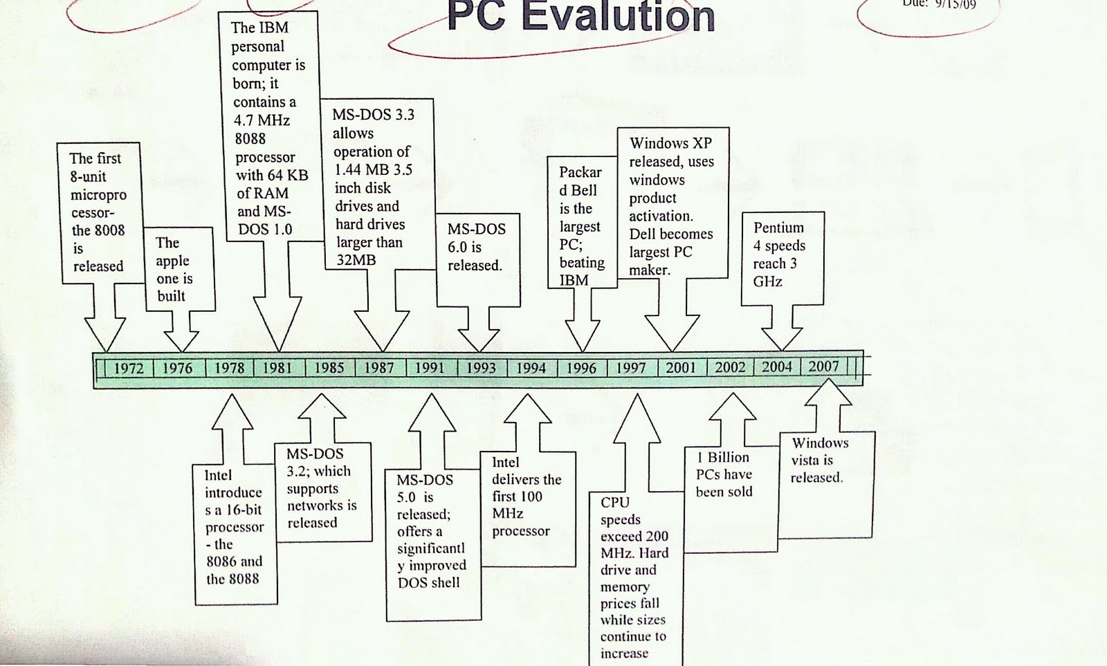 Timline of the Evolution of the Personal Computer (PC)