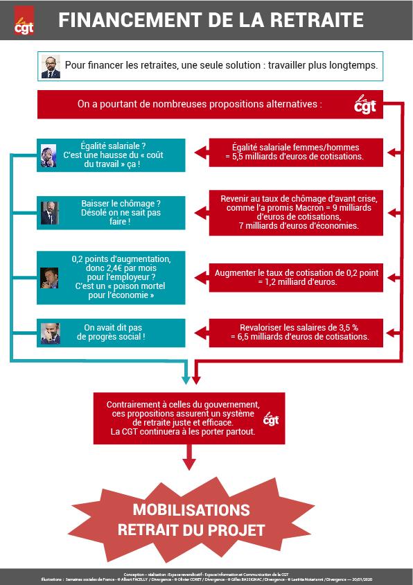 Financement de la retraite : propositions CGT