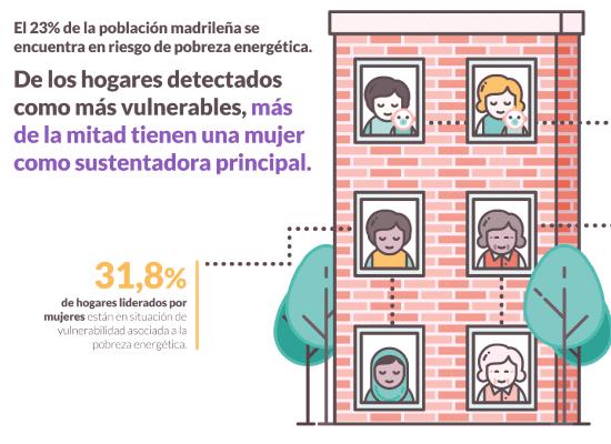 desigualdad de género y pobreza energética