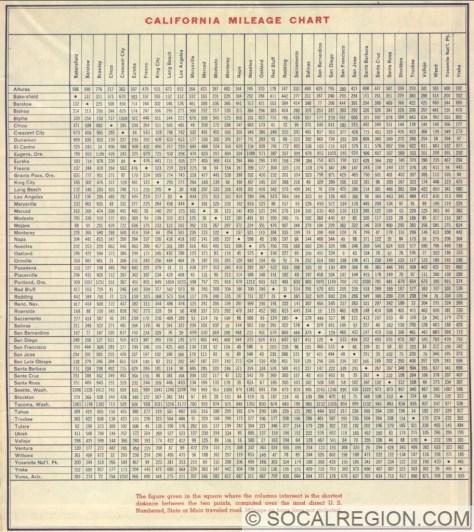 1939 Mileages