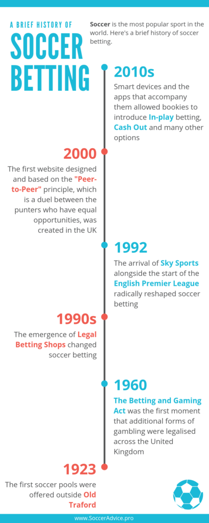 Soccer betting history
