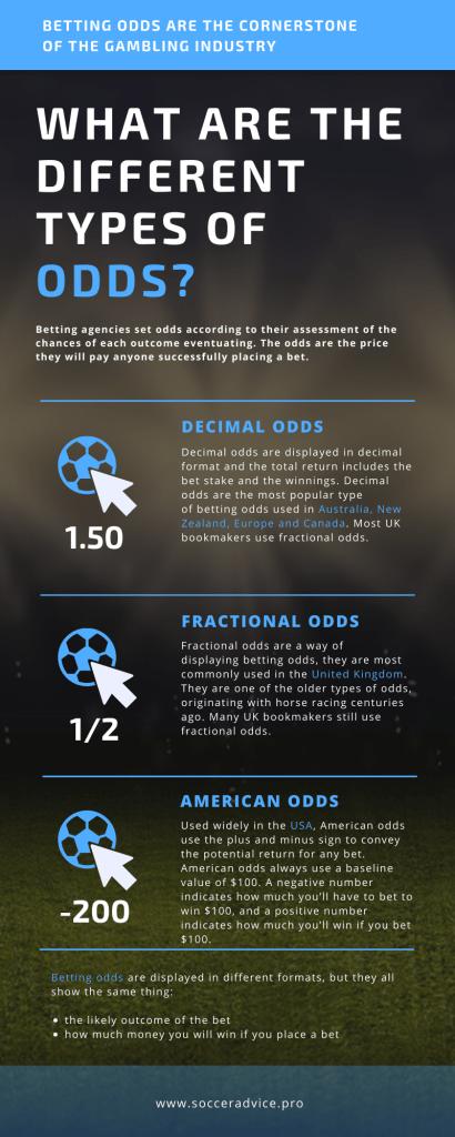 Betting odds soccer