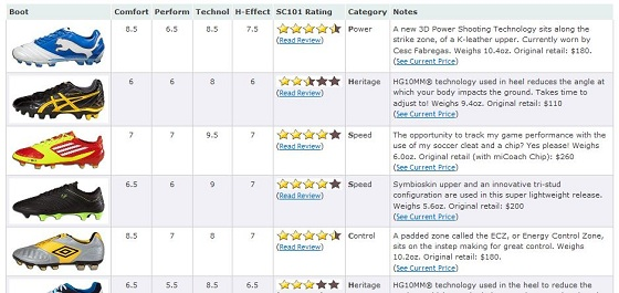 Review Scores Page