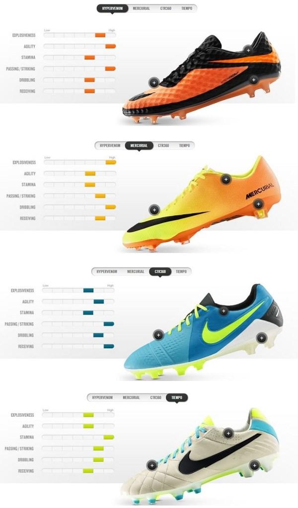 Nike Score Card